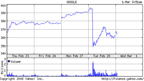 Google Shares Slip on Growth Rate Report