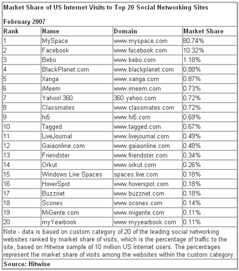 Top 20 Social Networking Sites