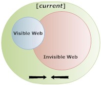 Exposing the invisible web - current