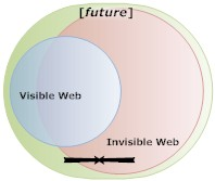 Exposing the invisible web - future