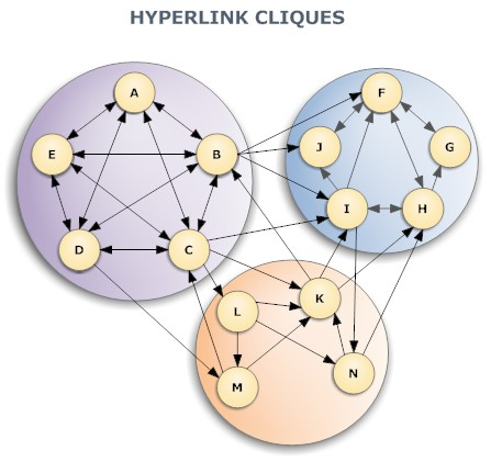 Hyperlink cliques and clusters