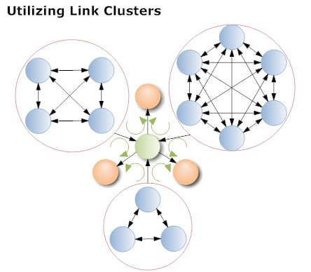 Mixed link networks
