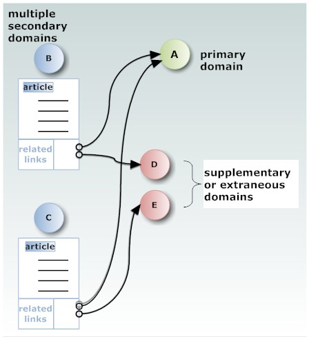 Alternative link building - multiple secondary domains