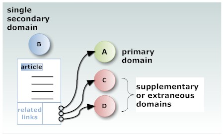Alternative link building - single secondary domain