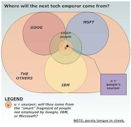 Venn diagram - Usurping Google