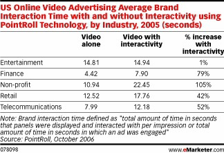 Online Video Advertisements