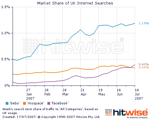 Facebook Growing Faster Than MySpace in the UK?