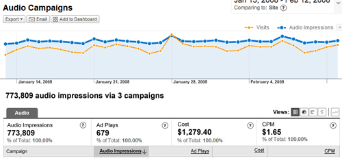 Google Analytics Now Measures Audio Ads Performance