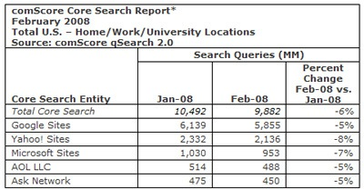 Google Loses Some Search Numbers in February
