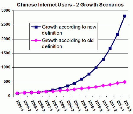 Chinese Internet Users Stats compared