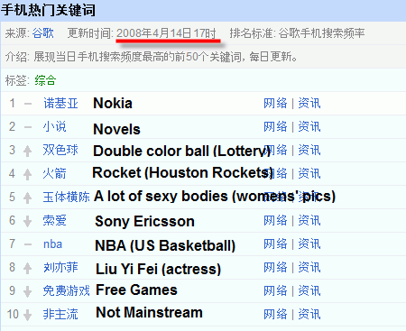 Chinese Mobile Search Stats