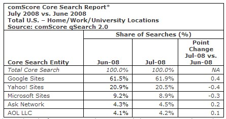 Google Gains Search Share in July on Yahoo's Expense