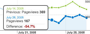 Compare pageviews/ traffic