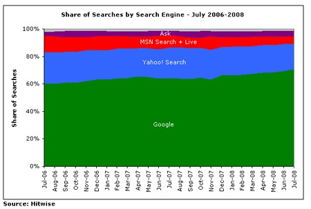 Google Gets 70.77% Share of July US Searches