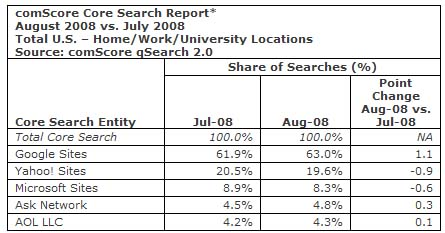 Oops! Google Did It Again, Gets Big Chunk of Search Market Share for August