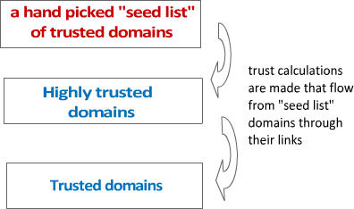 How Google Might Differentiate Between Trust and Authority