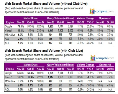 Google Gets 70.8% Search Market Share in Compete's November Metrics