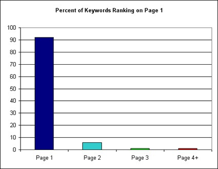 The Long Tail of Page One Rankings