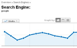 google-ranking-web-analytics-2