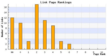 LinkVooDoo PageRank Distribution