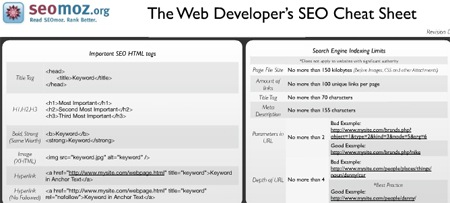 7 Essential SEO Cheat Sheets