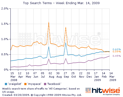 Craigslist More Popular Than MySpace : Sign of Economy Says Hitwise
