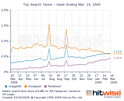 top-search-historical-chart-03-14-09