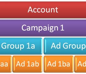 Why The AdWords Starter Edition Is Bad For Business