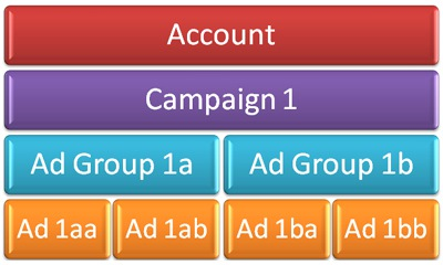 adwords starter adgroup