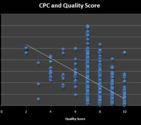 Demystifying Google Quality Score & the Click Thru Rate Factor