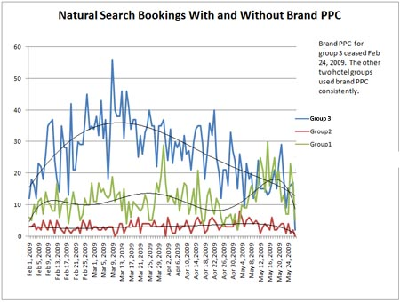 Natural Search Bookings Decreased After Brand PPC Ceased
