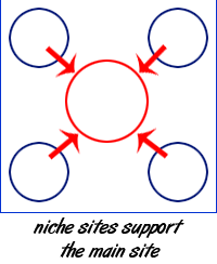 8 Key Points to Multiple Niche Sites And Controlling Back Links