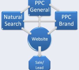 What's The Real Value of Brand PPC?
