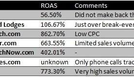 The ROI of PPC Beats Most Advertising Opportunities
