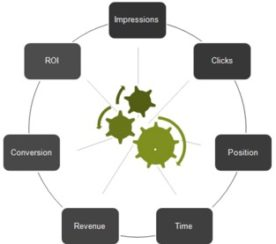 Kenshoo Makes PPC Complexities Easier to Manage