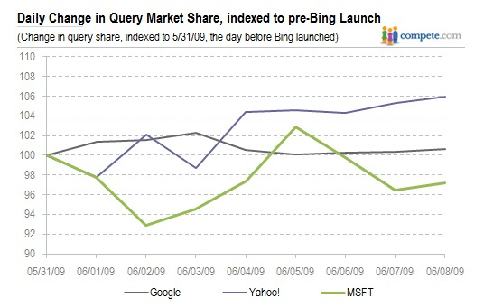 Numbers Show Bing Attracts Trial Users Only
