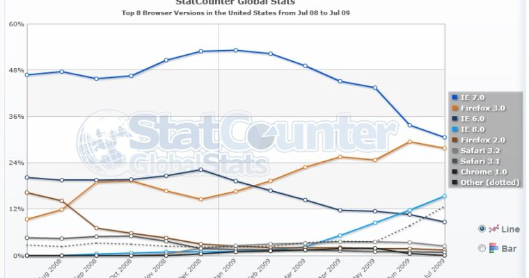 IE Losing Market Share to Other Browsers