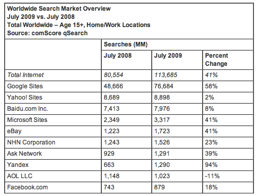 Global Search Market Grows, Google Still Leads
