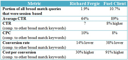 New Research On AdWords Broad-Session-Based Match Type Results