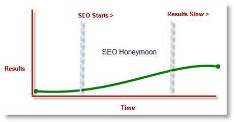 Inheriting a Website That's Been on a SEO Honeymoon