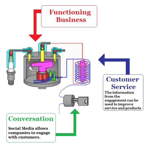 Customer Service: The Man Behind the Conversational Curtain