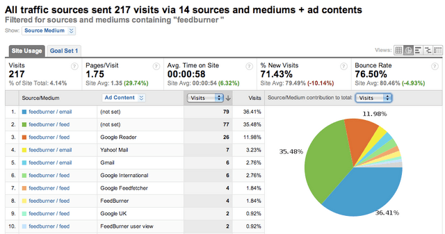 Google Analytics Now Tracks Feed Item Clicks