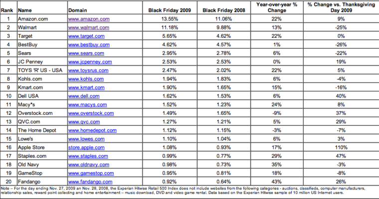 Amazon is the Most Visited Website on Black Friday