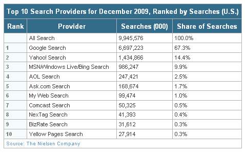 Nielsen_search_rankings