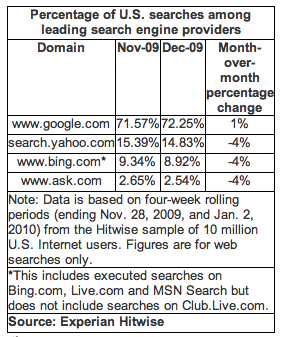 Google Gets 72% of Searches in December 2009 (Hitwise)