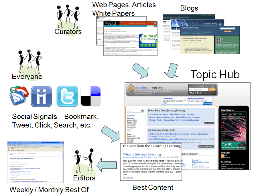 Topic Hubs – How to Effectively Build Relationships with Bloggers