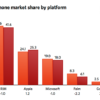 Google Gains Smartphone Market Share Even without Nexus One