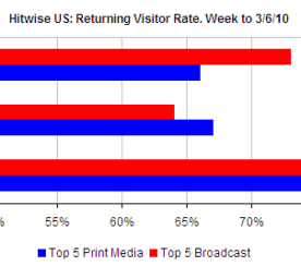Facebook Drive More Loyal Visitors to News and Media Sites