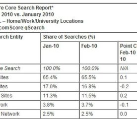 Facebook Searches Grow by 10% in February
