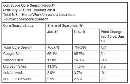 Facebook Searches Grow by 10% in February - Search Engine Journal